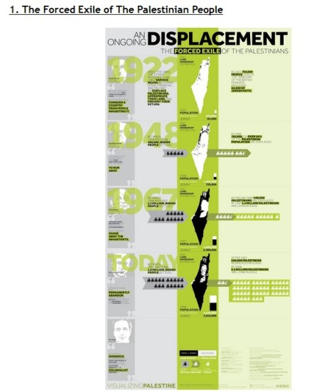 Forced displacement of Palestinians