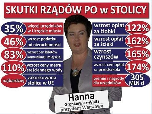 skutki-rzadow-po-w-stolicy-polski