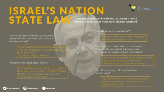 Israels state law