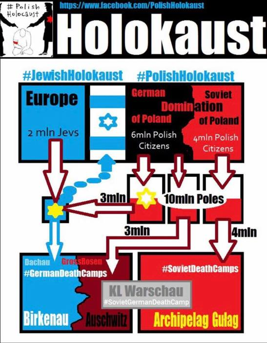 Polish holocaust in numbers
